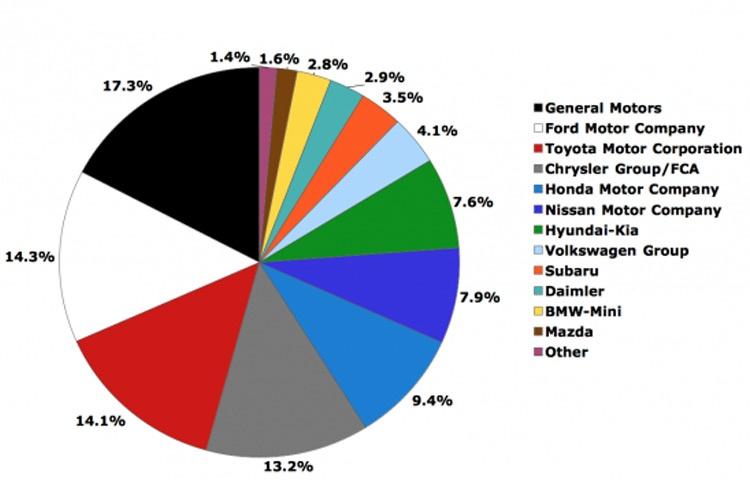 آمار فروش خودرو در آمریکا