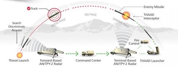 thaad-missiles
