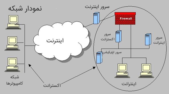 تفاوت اینترنت، اینترانت و اکسترانت